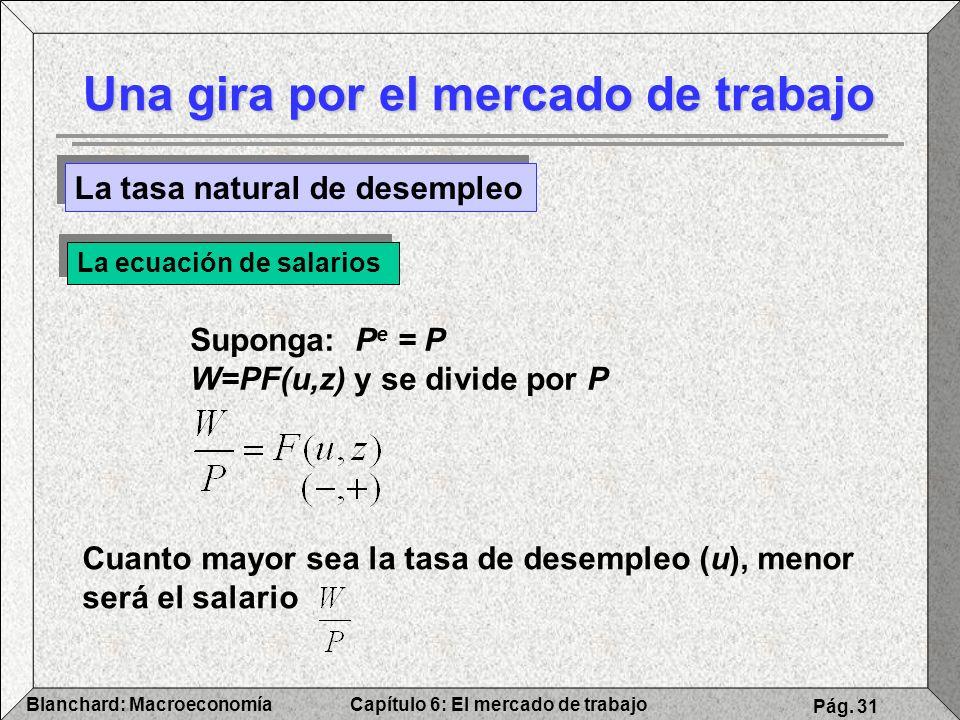 Capítulo 6: El mercado de trabajoBlanchard: Macroeconomía Pág. 31 Una gira por el mercado de trabajo La tasa natural de desempleo La ecuación de salar