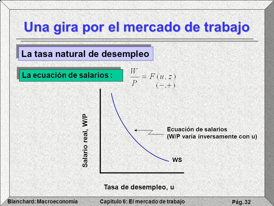 Capítulo 6: El mercado de trabajoBlanchard: Macroeconomía Pág. 32 Una gira por el mercado de trabajo La tasa natural de desempleo La ecuación de salar