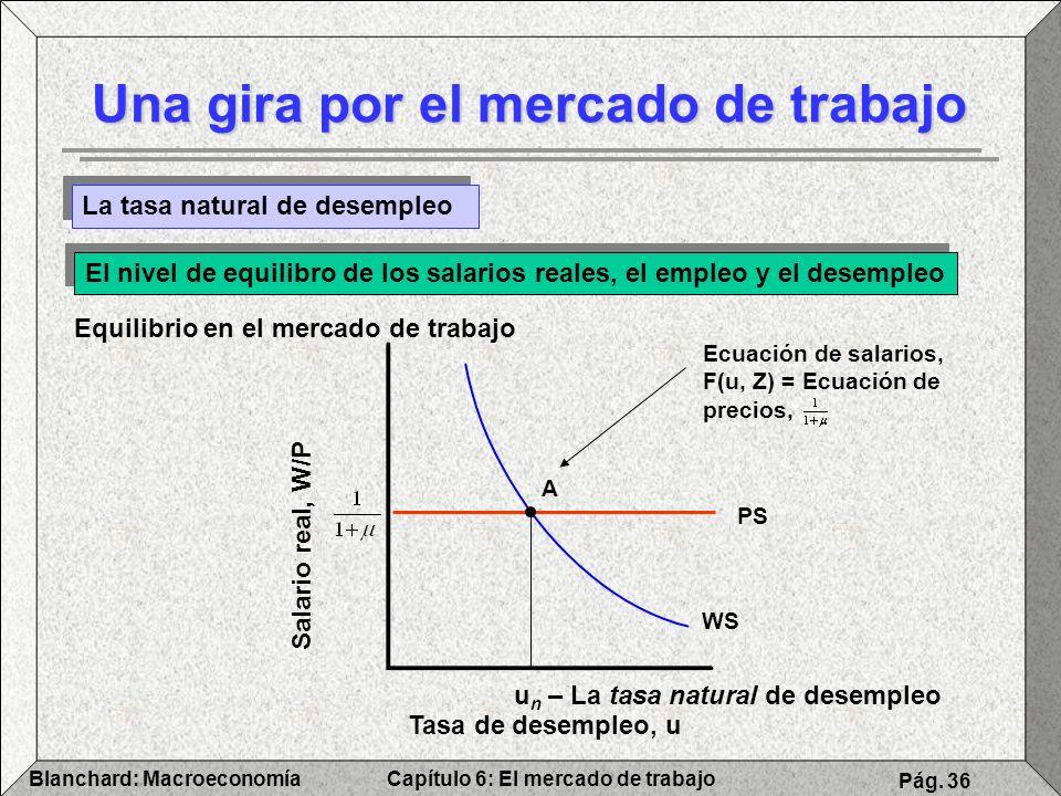 Capítulo 6: El mercado de trabajoBlanchard: Macroeconomía Pág. 36 Tasa de desempleo, u Salario real, W/P u n – La tasa natural de desempleo Una gira p