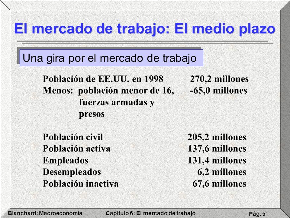 Capítulo 6: El mercado de trabajoBlanchard: Macroeconomía Pág. 5 El mercado de trabajo: El medio plazo Una gira por el mercado de trabajo Población de