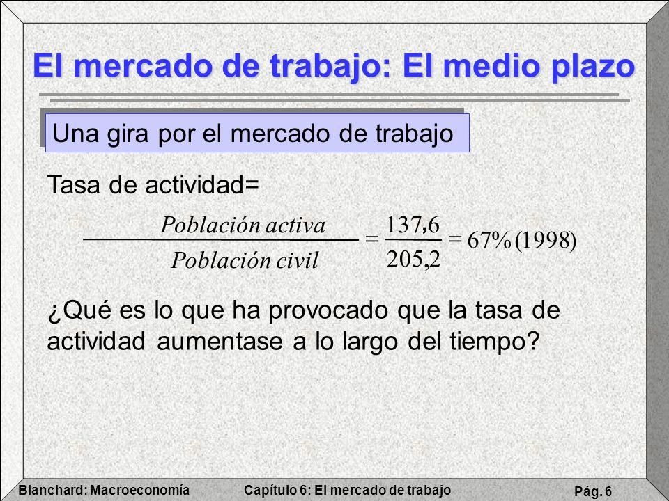 Capítulo 6: El mercado de trabajoBlanchard: Macroeconomía Pág. 6 El mercado de trabajo: El medio plazo Una gira por el mercado de trabajo )1998(%67 2.