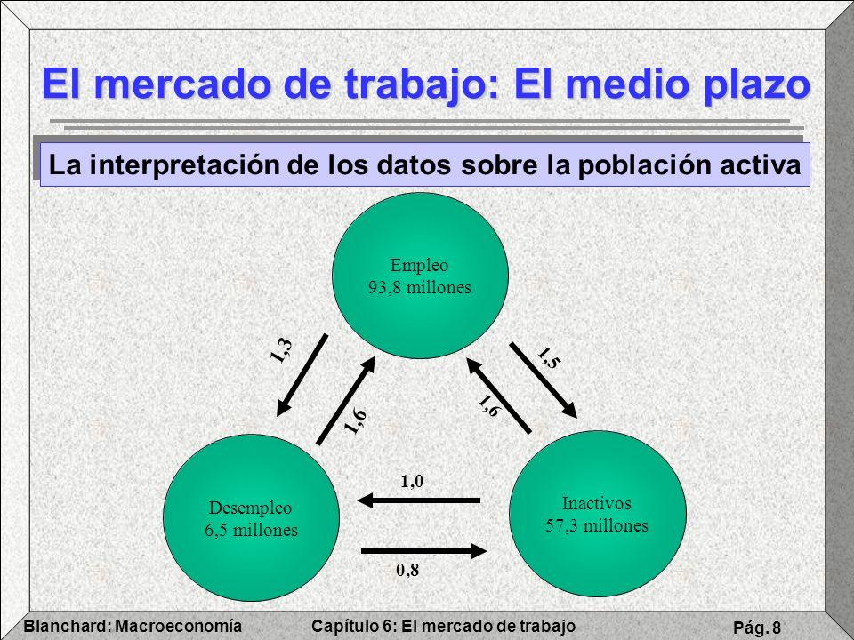 Capítulo 6: El mercado de trabajoBlanchard: Macroeconomía Pág. 8 El mercado de trabajo: El medio plazo Empleo 93,8 millones Desempleo 6,5 millones Ina