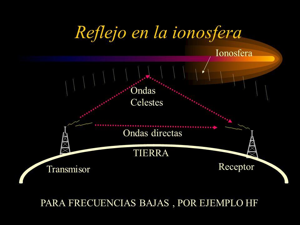 Reflejo en la ionosfera Ionosfera Ondas Celestes Ondas directas Transmisor Receptor TIERRA PARA FRECUENCIAS BAJAS, POR EJEMPLO HF