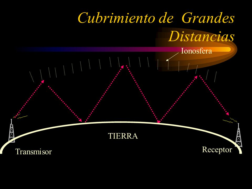 Ionosfera Transmisor Receptor TIERRA Cubrimiento de Grandes Distancias