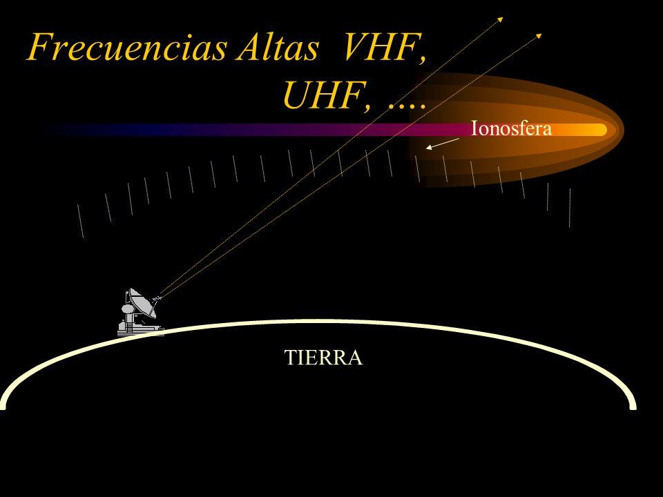 Ionosfera TIERRA Frecuencias Altas VHF, UHF, ….
