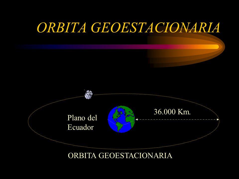 ORBITA GEOESTACIONARIA 36.000 Km. Plano del Ecuador ORBITA GEOESTACIONARIA