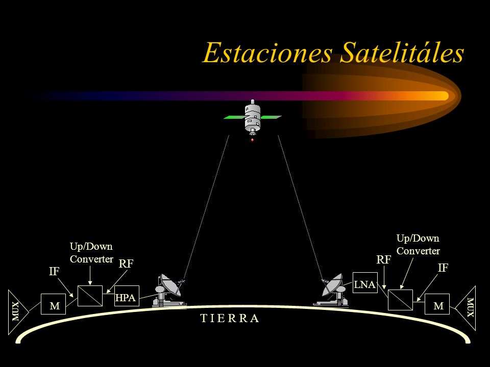 Estaciones Satelitáles T I E R R A M HPA Up/Down Converter RF IF MUX M LNA Up/Down Converter RF IF MUX