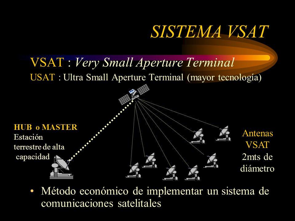 VSAT : Very Small Aperture Terminal USAT : Ultra Small Aperture Terminal (mayor tecnología) Método económico de implementar un sistema de comunicaciones satelitales SISTEMA VSAT HUB o MASTER Estación terrestre de alta capacidad Antenas VSAT 2mts de diámetro