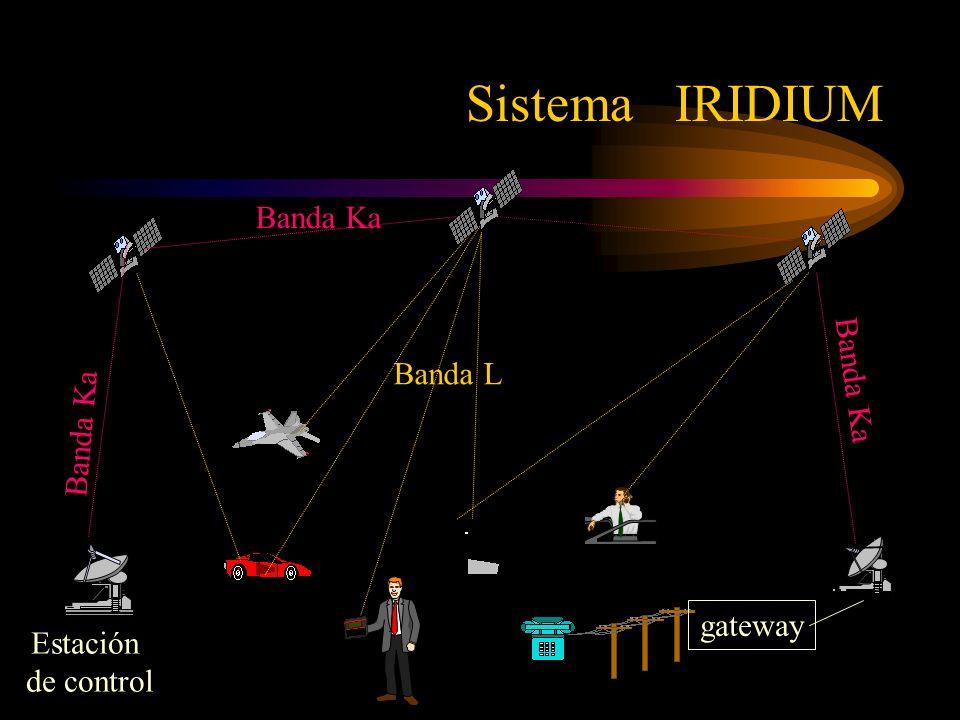 Estación de control Banda Ka gateway Banda L Banda Ka Sistema IRIDIUM