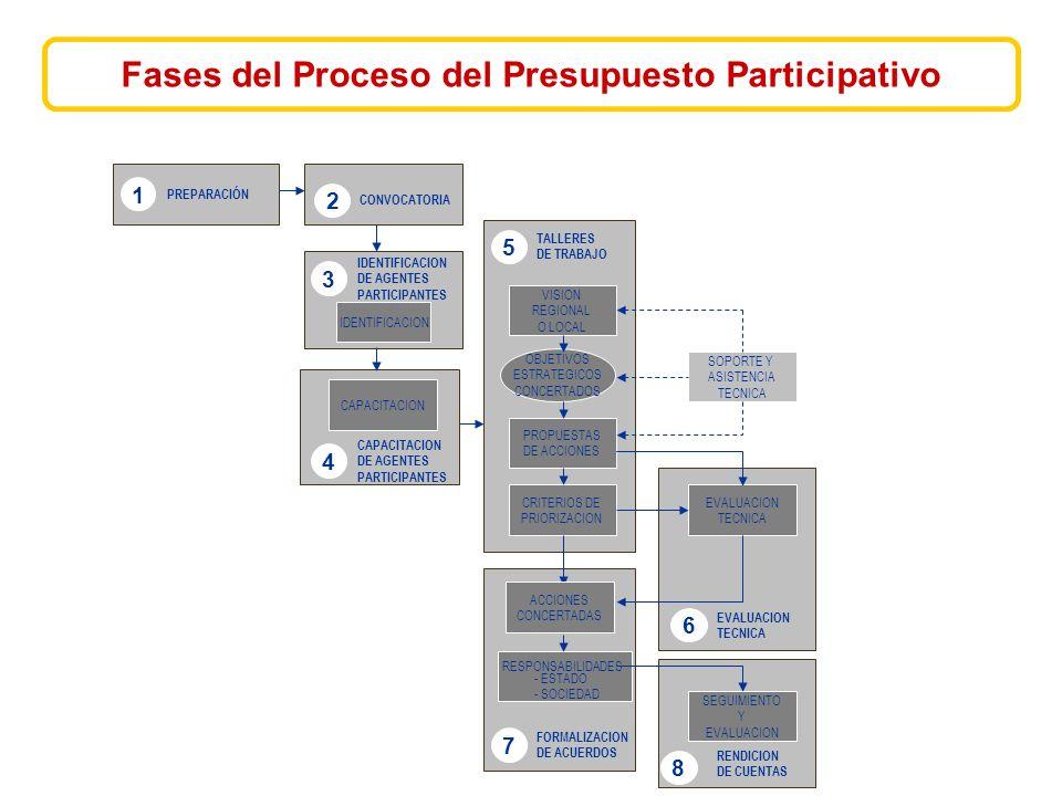 VISION REGIONAL O LOCAL OBJETIVOS ESTRATEGICOS CONCERTADOS PROPUESTAS DE ACCIONES CRITERIOS DE PRIORIZACION SOPORTE Y ASISTENCIA TECNICA EVALUACION TECNICA ACCIONES CONCERTADAS RESPONSABILIDADES - ESTADO - SOCIEDAD SEGUIMIENTO Y EVALUACION CAPACITACION IDENTIFICACION 3 DE AGENTES PARTICIPANTES 4 CAPACITACION DE AGENTES PARTICIPANTES 5 TALLERES DE TRABAJO 6 EVALUACION TECNICA 7 FORMALIZACION DE ACUERDOS 8 RENDICION DE CUENTAS 1 PREPARACIÓN 2 CONVOCATORIA Fases del Proceso del Presupuesto Participativo