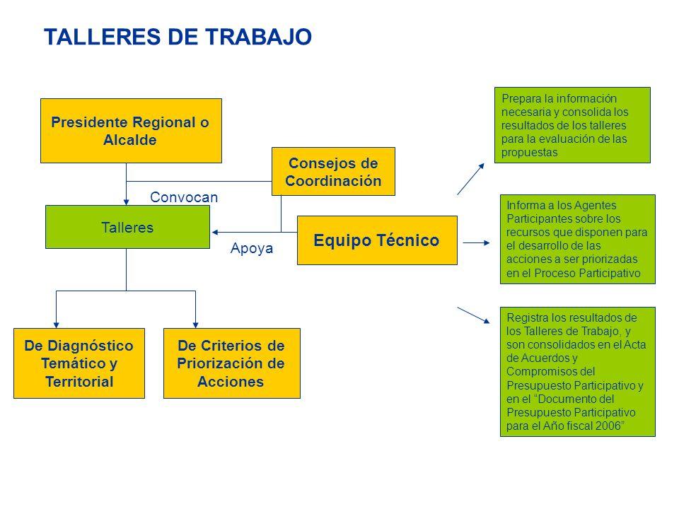 TALLERES DE TRABAJO Talleres Presidente Regional o Alcalde Convocan Apoya Equipo Técnico De Diagnóstico Temático y Territorial De Criterios de Priorización de Acciones Prepara la información necesaria y consolida los resultados de los talleres para la evaluación de las propuestas Informa a los Agentes Participantes sobre los recursos que disponen para el desarrollo de las acciones a ser priorizadas en el Proceso Participativo Registra los resultados de los Talleres de Trabajo, y son consolidados en el Acta de Acuerdos y Compromisos del Presupuesto Participativo y en el Documento del Presupuesto Participativo para el Año fiscal 2006 Consejos de Coordinación