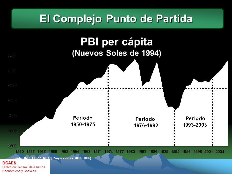 PBI per cápita (Nuevos Soles de 1994) Fuente: INEI, BCRP, MEF ( Proyecciones 2003- 2006) El Complejo Punto de Partida DGAES Dirección General de Asuntos Económicos y Sociales