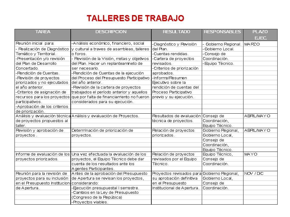 TALLERES DE TRABAJO