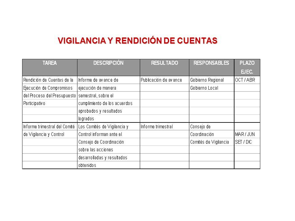 VIGILANCIA Y RENDICIÓN DE CUENTAS