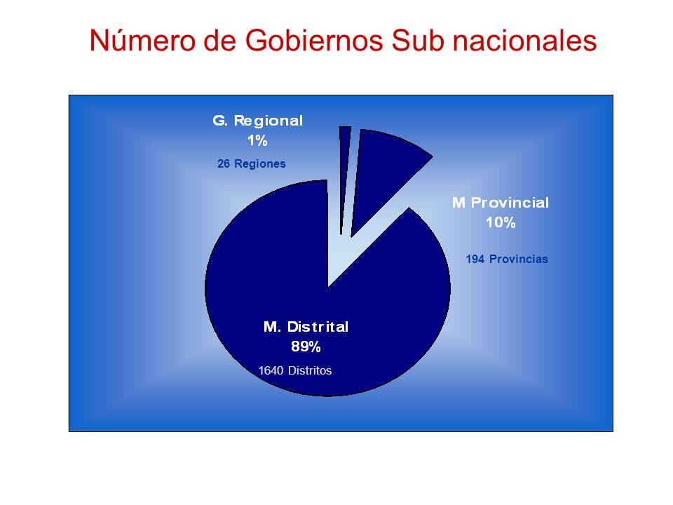 Número de Gobiernos Sub nacionales 26 Regiones 194 Provincias 1640 Distritos
