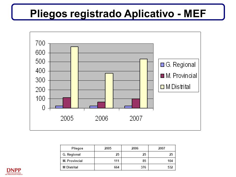 Pliegos registrado Aplicativo - MEF Pliegos200520062007 G.