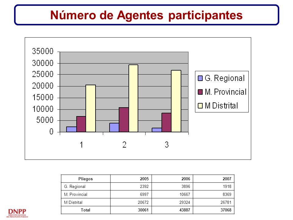 Número de Agentes participantes Pliegos200520062007 G.