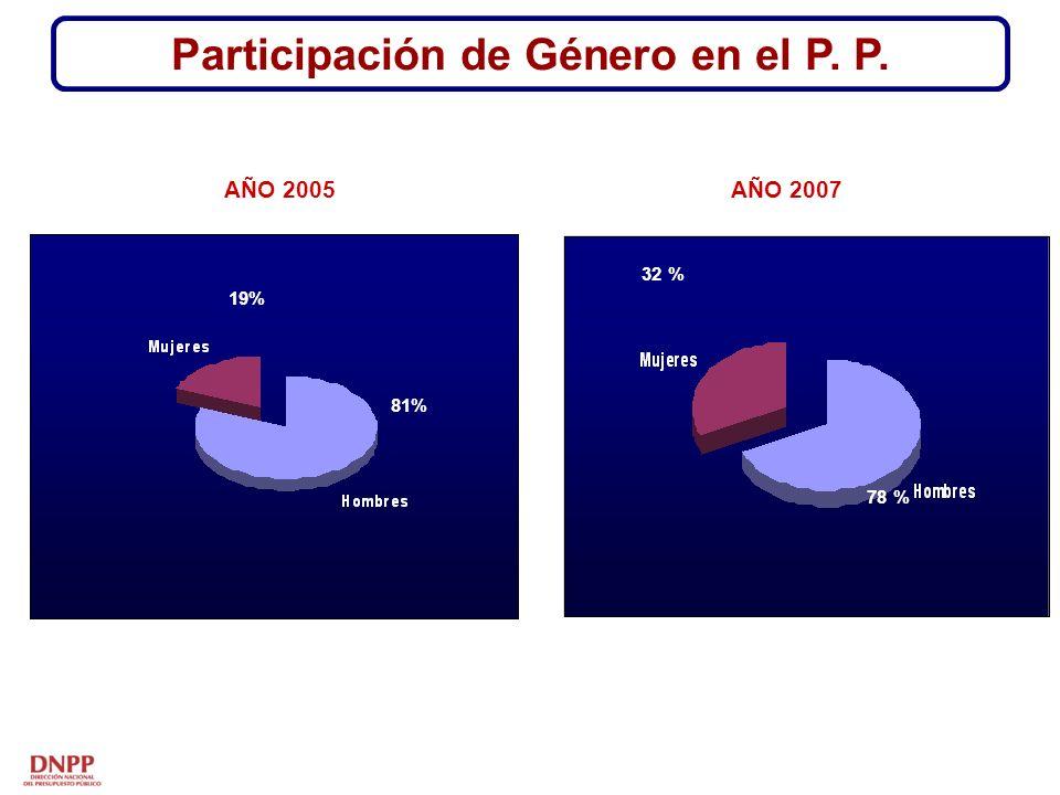 Participación de Género en el P. P. AÑO 2005AÑO 2007 19% 81% 32 % 78 %