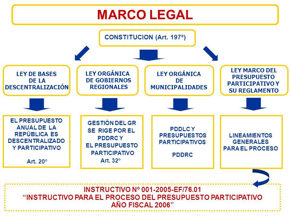 LEY DE BASES DE LA DESCENTRALIZACIÓN LEY ORGÁNICA DE MUNICIPALIDADES GESTIÓN DEL GR SE RIGE POR EL PDDRC Y EL PRESUPUESTO PARTICIPATIVO Art.
