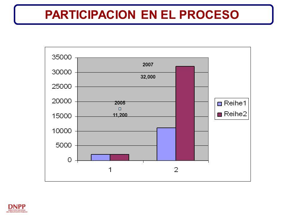 PARTICIPACION EN EL PROCESO 2005 11,200 2007 32,000