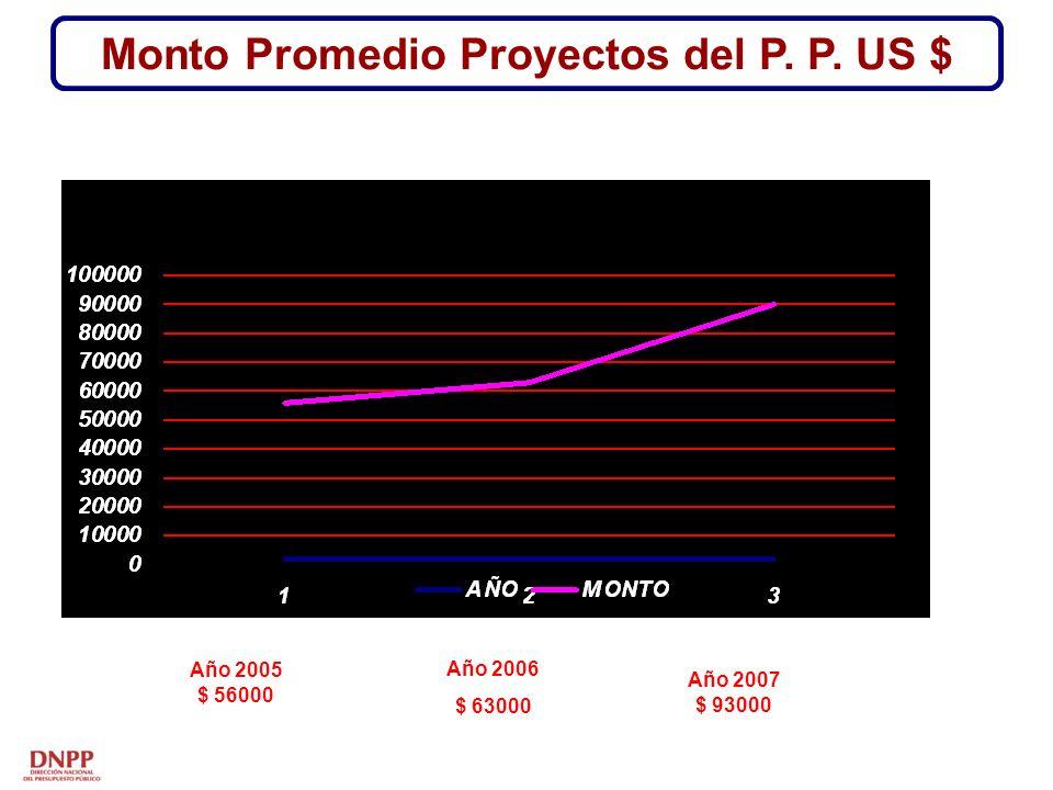 Monto Promedio Proyectos del P. P. US $ Año 2005 $ 56000 Año 2006 $ 63000 Año 2007 $ 93000