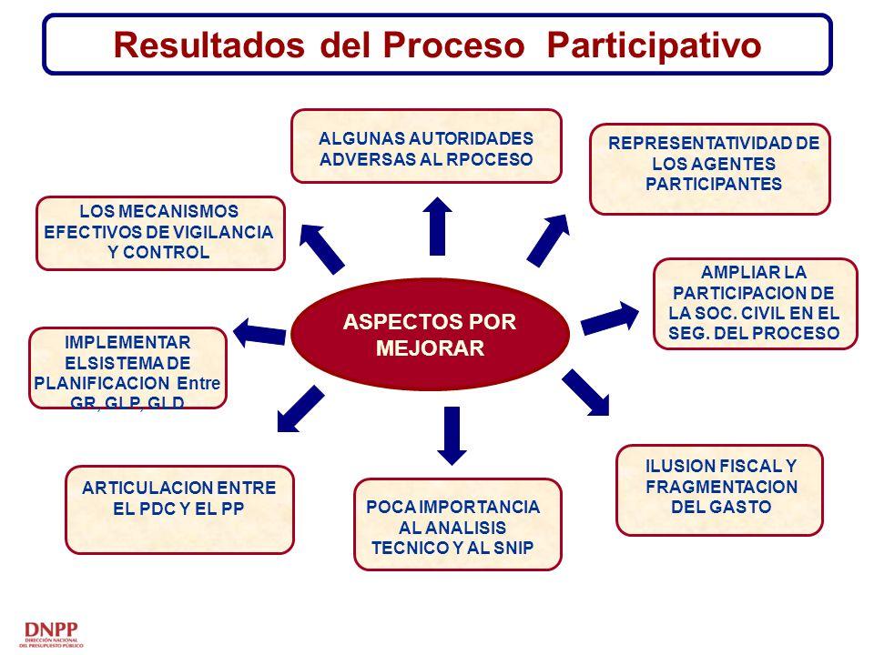 ASPECTOS POR MEJORAR Resultados del Proceso Participativo AMPLIAR LA PARTICIPACION DE LA SOC.