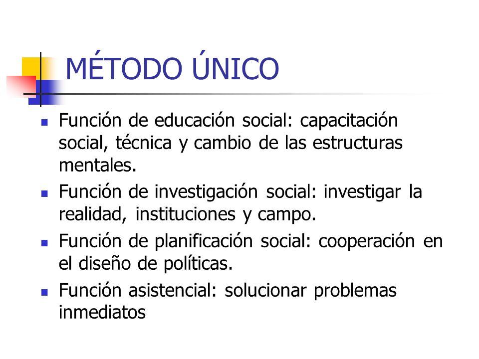 MÉTODO ÚNICO Función de educación social: capacitación social, técnica y cambio de las estructuras mentales. Función de investigación social: investig