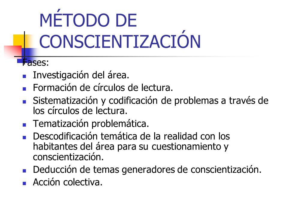 MÉTODO DE CONSCIENTIZACIÓN Fases: Investigación del área. Formación de círculos de lectura. Sistematización y codificación de problemas a través de lo