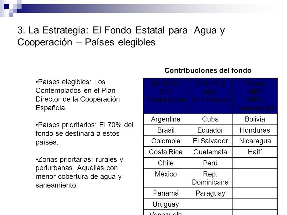 GRUPO A 50% Financiación GRUPO B 80% Financiación Países HIPC 100% financiación ArgentinaCubaBolivia BrasilEcuadorHonduras ColombiaEl SalvadorNicaragu