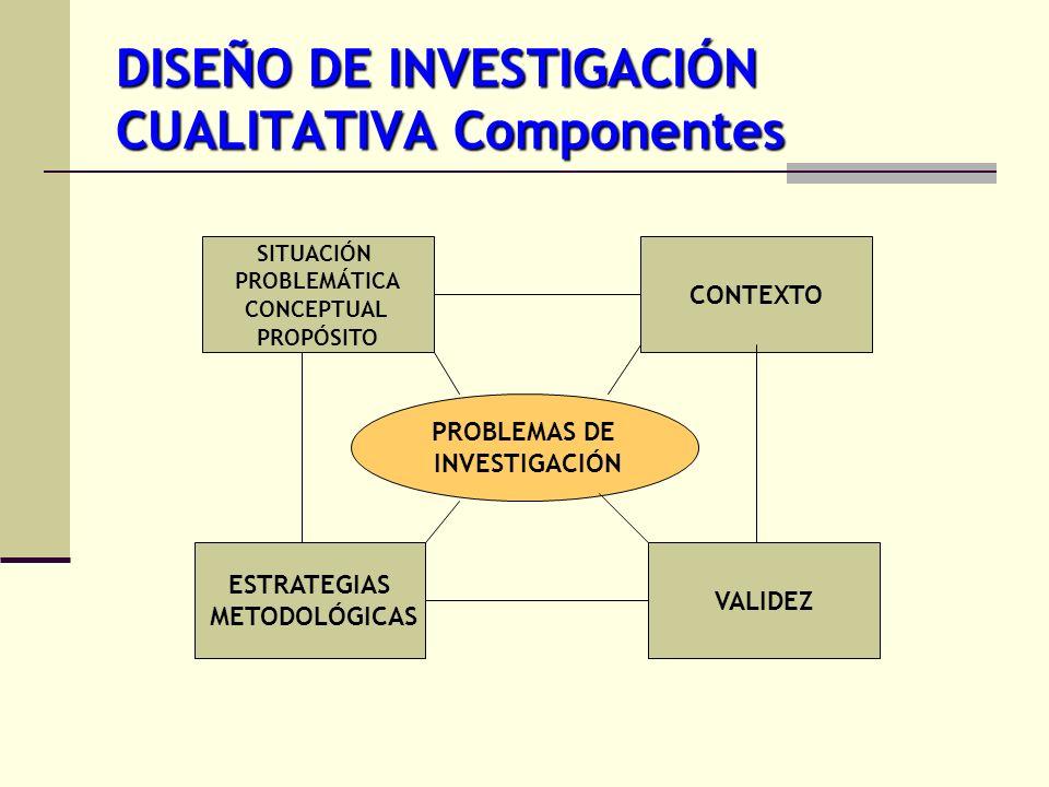 DISEÑO DE INVESTIGACIÓN CUALITATIVA Componentes SITUACIÓN PROBLEMÁTICA CONCEPTUAL PROPÓSITO ESTRATEGIAS METODOLÓGICAS VALIDEZ CONTEXTO PROBLEMAS DE IN