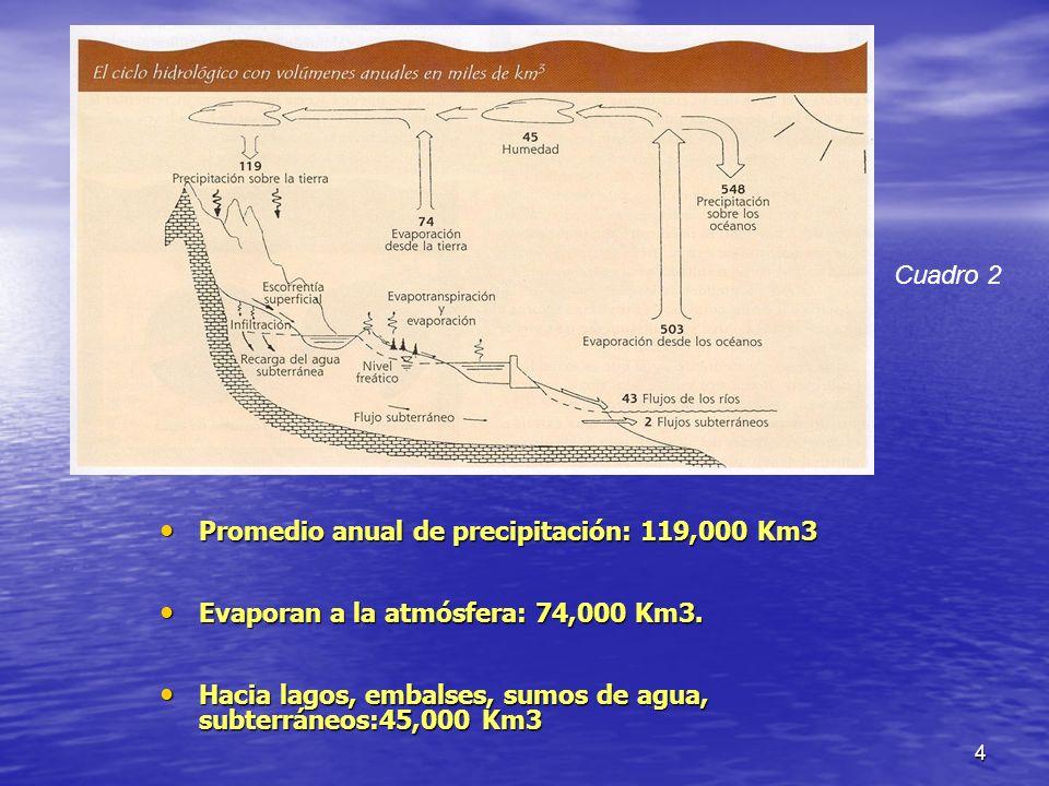 5 Esto corresponde a lo conocido como recursos hídricos.