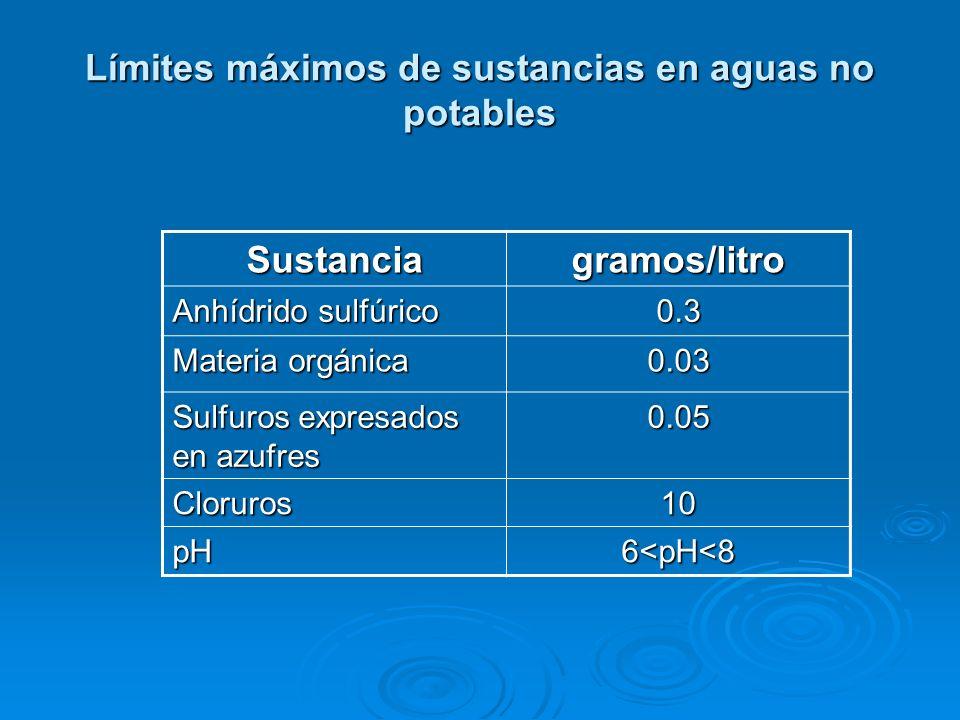 Limites mayores del contenido de sustancias-Agua potable Sustancia Miligramos por litro Cloro60 Ácido sulfúrico 50 Cal150 Magnesia50 Materia orgánica