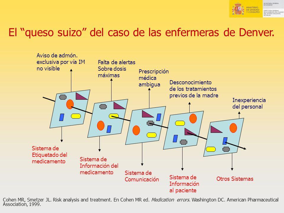 Desconocimiento de los tratamientos previos de la madre Sistema de Información al paciente Sistema de Comunicación Sistema de Información del medicame