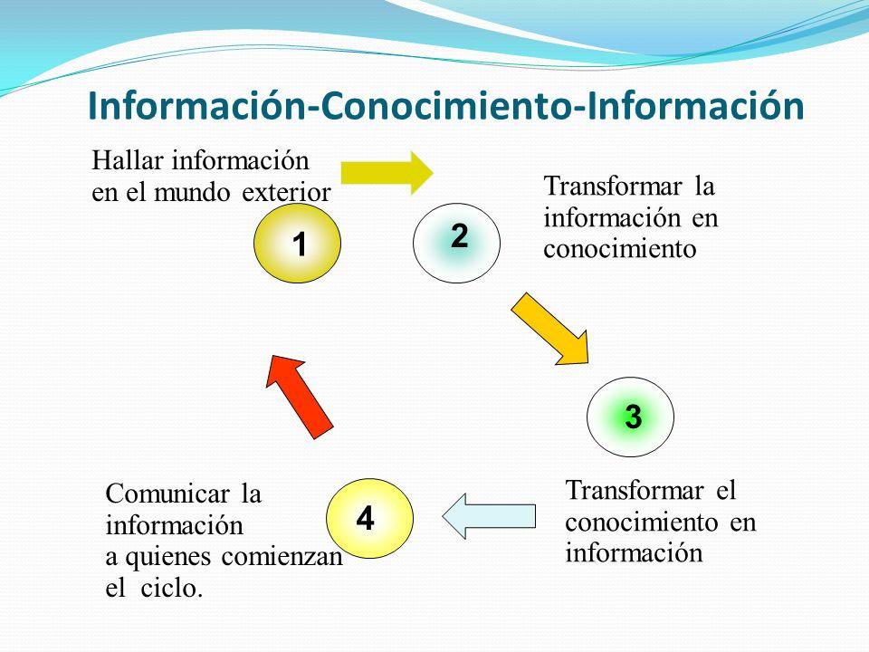 Información-Conocimiento-Información 1 2 3 4 Hallar información en el mundo exterior Transformar la información en conocimiento Transformar el conocimiento en información Comunicar la información a quienes comienzan el ciclo.