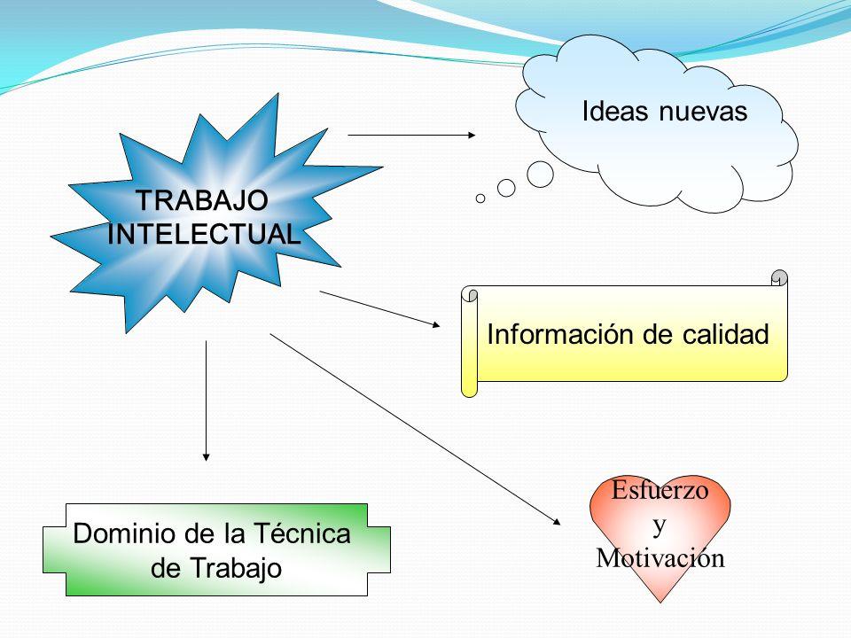 Ideas nuevas Información de calidad Dominio de la Técnica de Trabajo TRABAJO INTELECTUAL Esfuerzo y Motivación