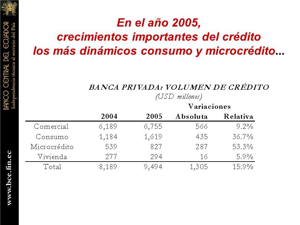 En el año 2005, crecimientos importantes del crédito los más dinámicos consumo y microcrédito...