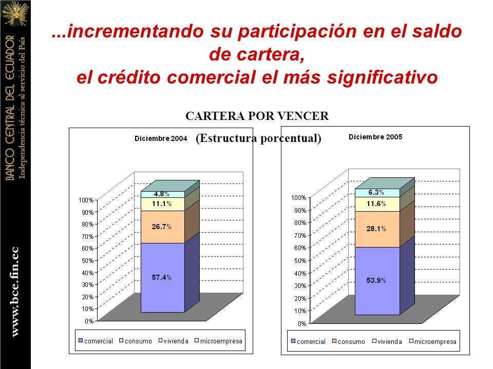 ...incrementando su participación en el saldo de cartera, el crédito comercial el más significativo CARTERA POR VENCER (Estructura porcentual)