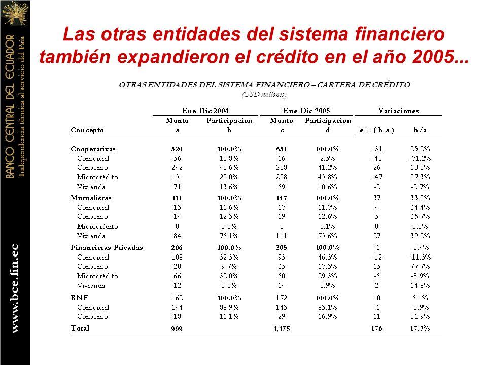 Las otras entidades del sistema financiero también expandieron el crédito en el año 2005... OTRAS ENTIDADES DEL SISTEMA FINANCIERO – CARTERA DE CRÉDIT