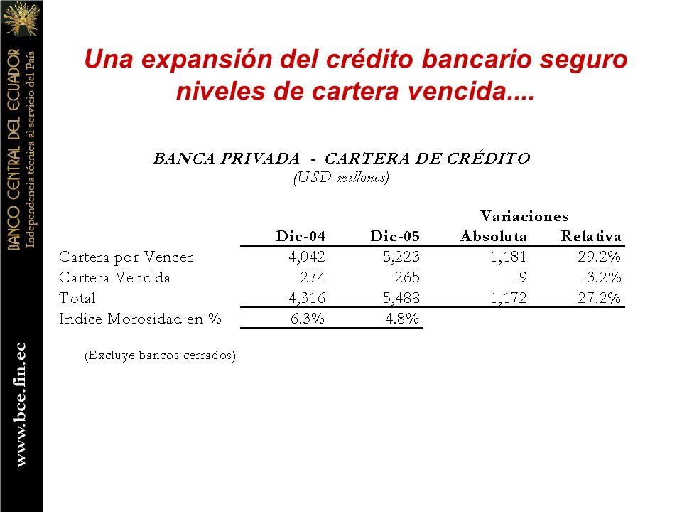 Una expansión del crédito bancario seguro niveles de cartera vencida....