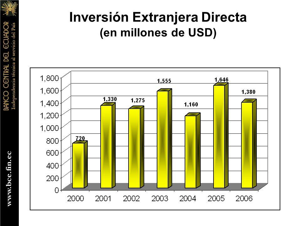 Inversión Extranjera Directa (en millones de USD)