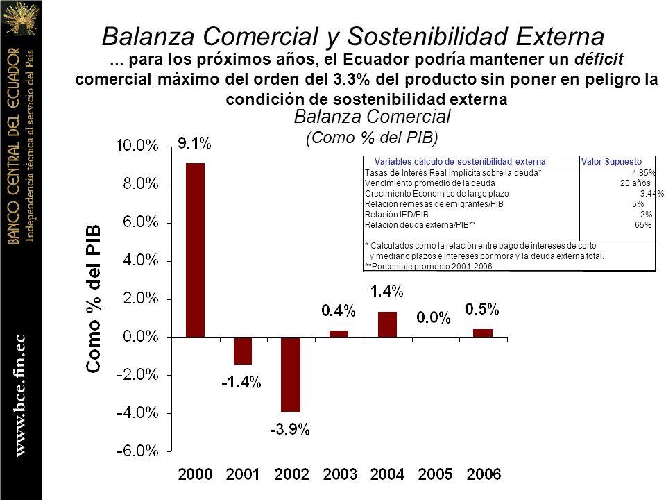... para los próximos años, el Ecuador podría mantener un déficit comercial máximo del orden del 3.3% del producto sin poner en peligro la condición d