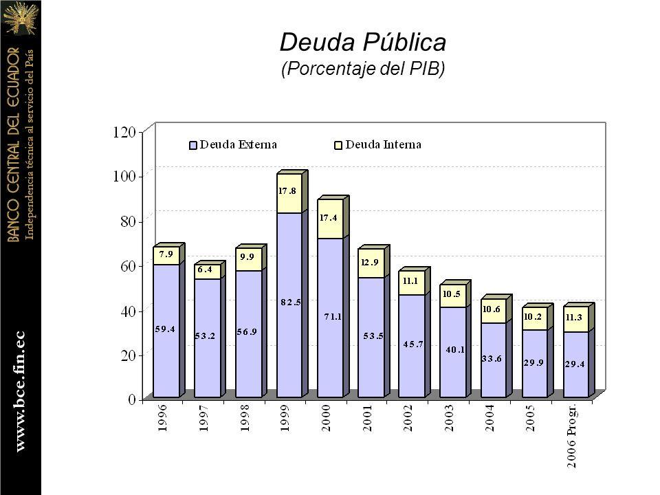 Deuda Pública (Porcentaje del PIB)