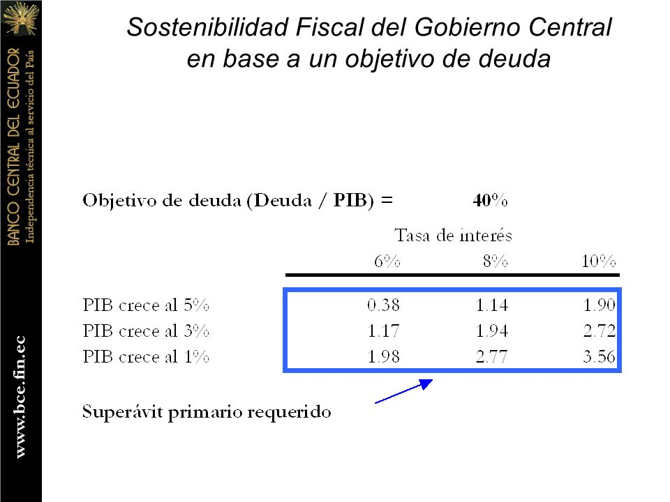 Sostenibilidad Fiscal del Gobierno Central en base a un objetivo de deuda