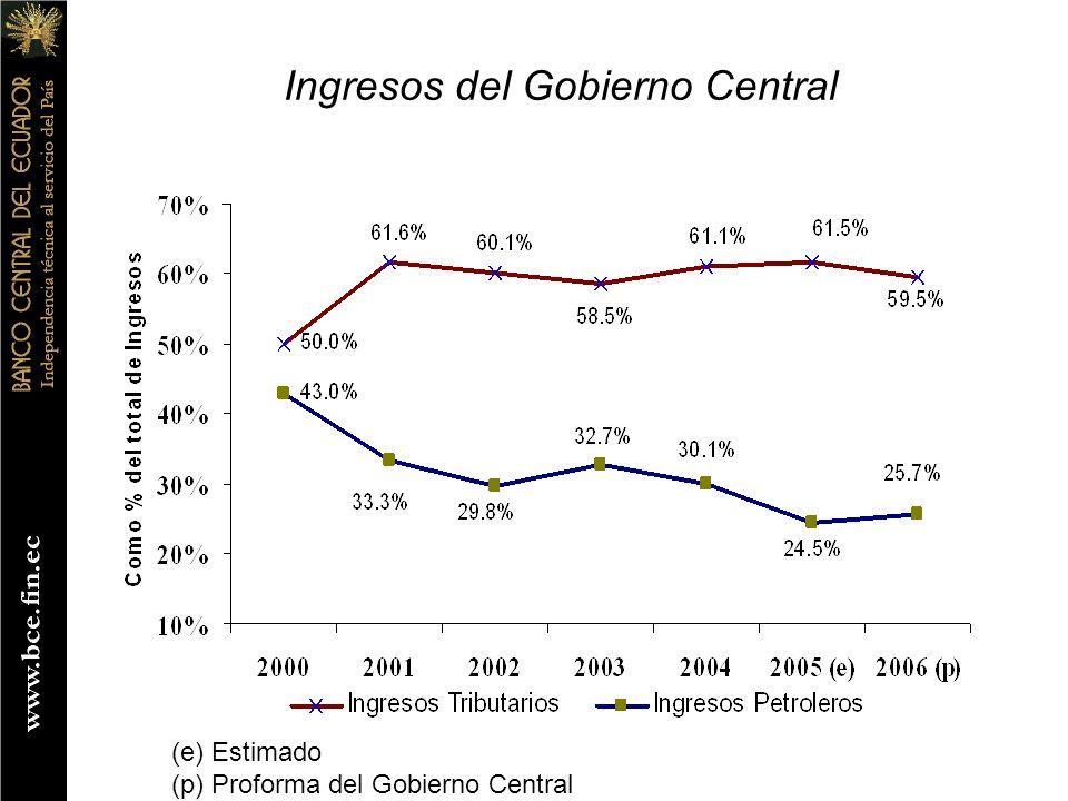 Ingresos del Gobierno Central (e) Estimado (p) Proforma del Gobierno Central