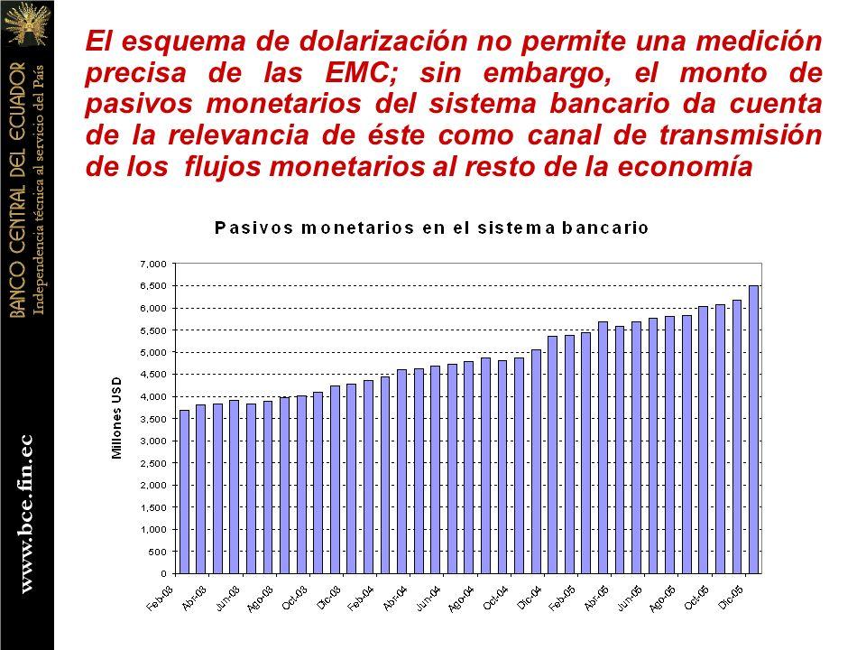 El esquema de dolarización no permite una medición precisa de las EMC; sin embargo, el monto de pasivos monetarios del sistema bancario da cuenta de l