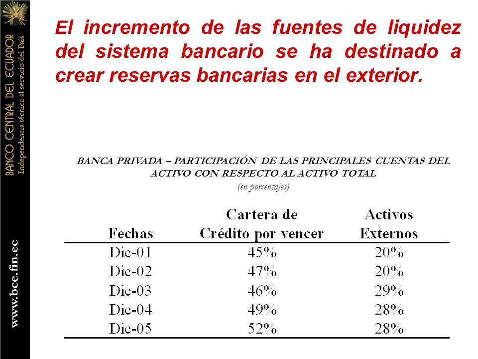 E l incremento de las fuentes de liquidez del sistema bancario se ha destinado a crear reservas bancarias en el exterior. BANCA PRIVADA – PARTICIPACIÓ