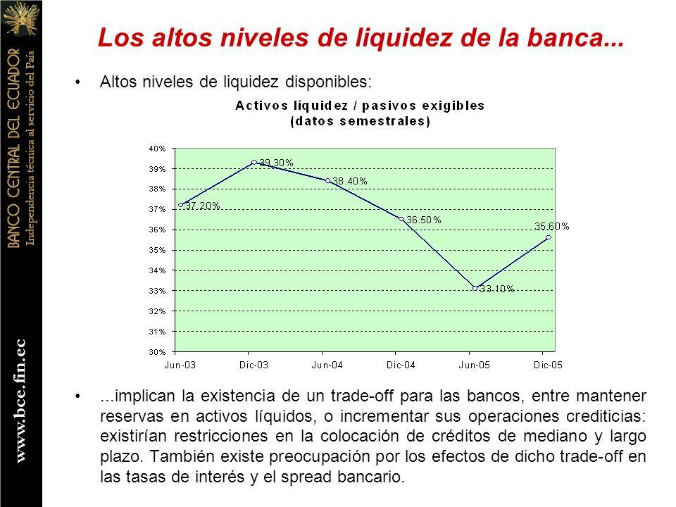 Los altos niveles de liquidez de la banca... Altos niveles de liquidez disponibles:...implican la existencia de un trade-off para las bancos, entre ma