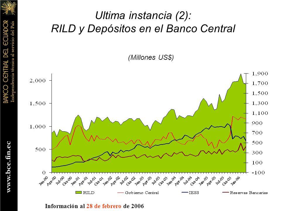 (Millones US$) Ultima instancia (2): RILD y Depósitos en el Banco Central Información al 28 de febrero de 2006