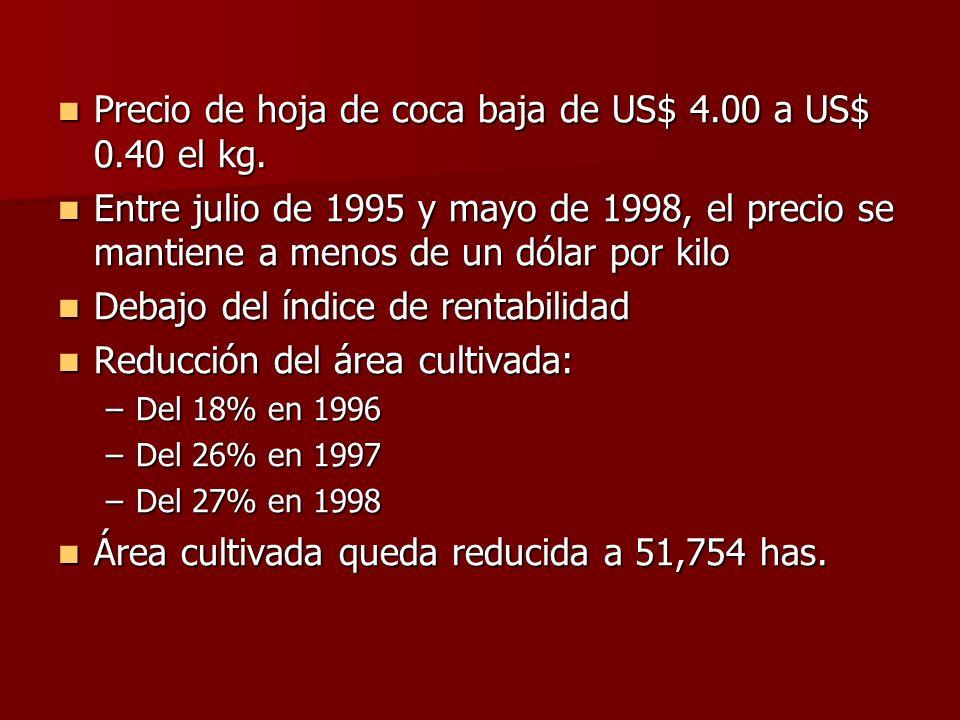 Precio de hoja de coca baja de US$ 4.00 a US$ 0.40 el kg. Precio de hoja de coca baja de US$ 4.00 a US$ 0.40 el kg. Entre julio de 1995 y mayo de 1998