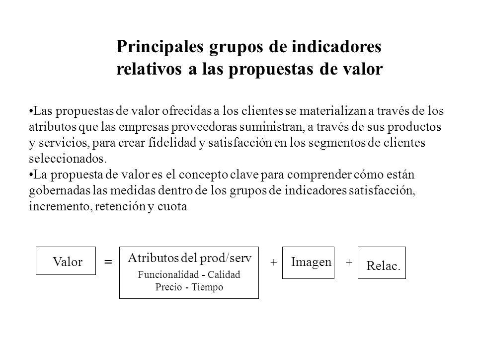 Principales grupos de indicadores relativos a las propuestas de valor Las propuestas de valor ofrecidas a los clientes se materializan a través de los